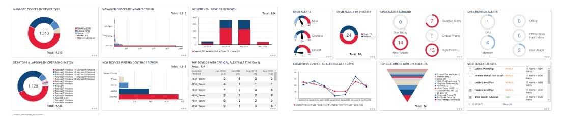 ospcs Managed Help Desk Services graphs and charts